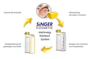 Singer-Mehrweg-Kreislauf-System-klein