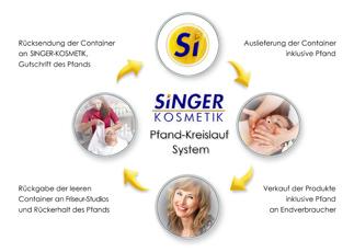 Singer-Pfand-Kreislauf-System-klein